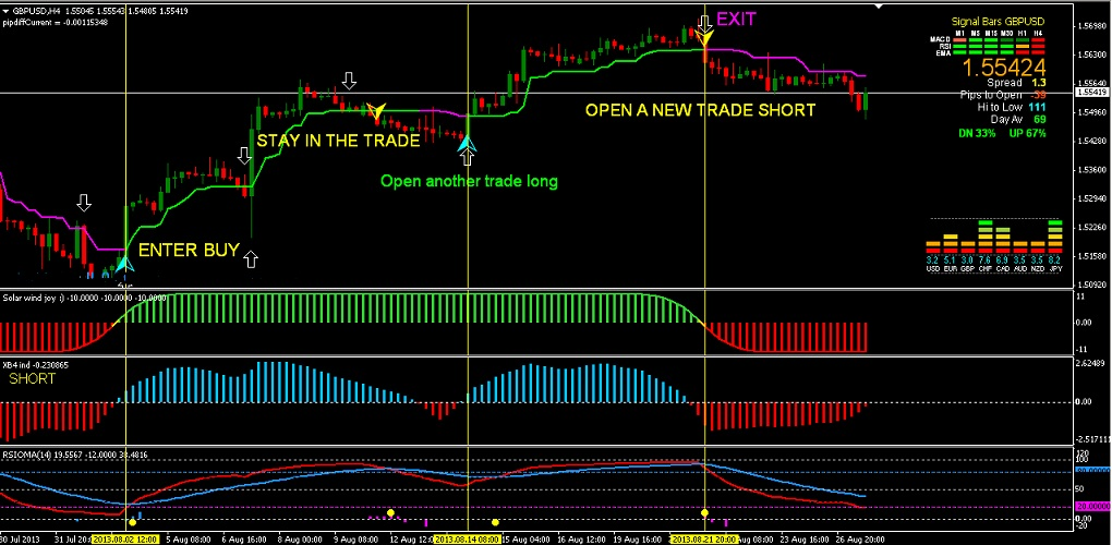 Forex without indicators